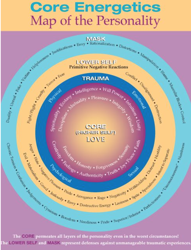 map_of_personality_core_energetics